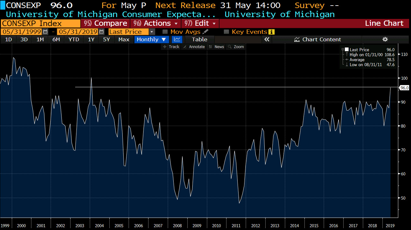 expectations index the highest since 2004