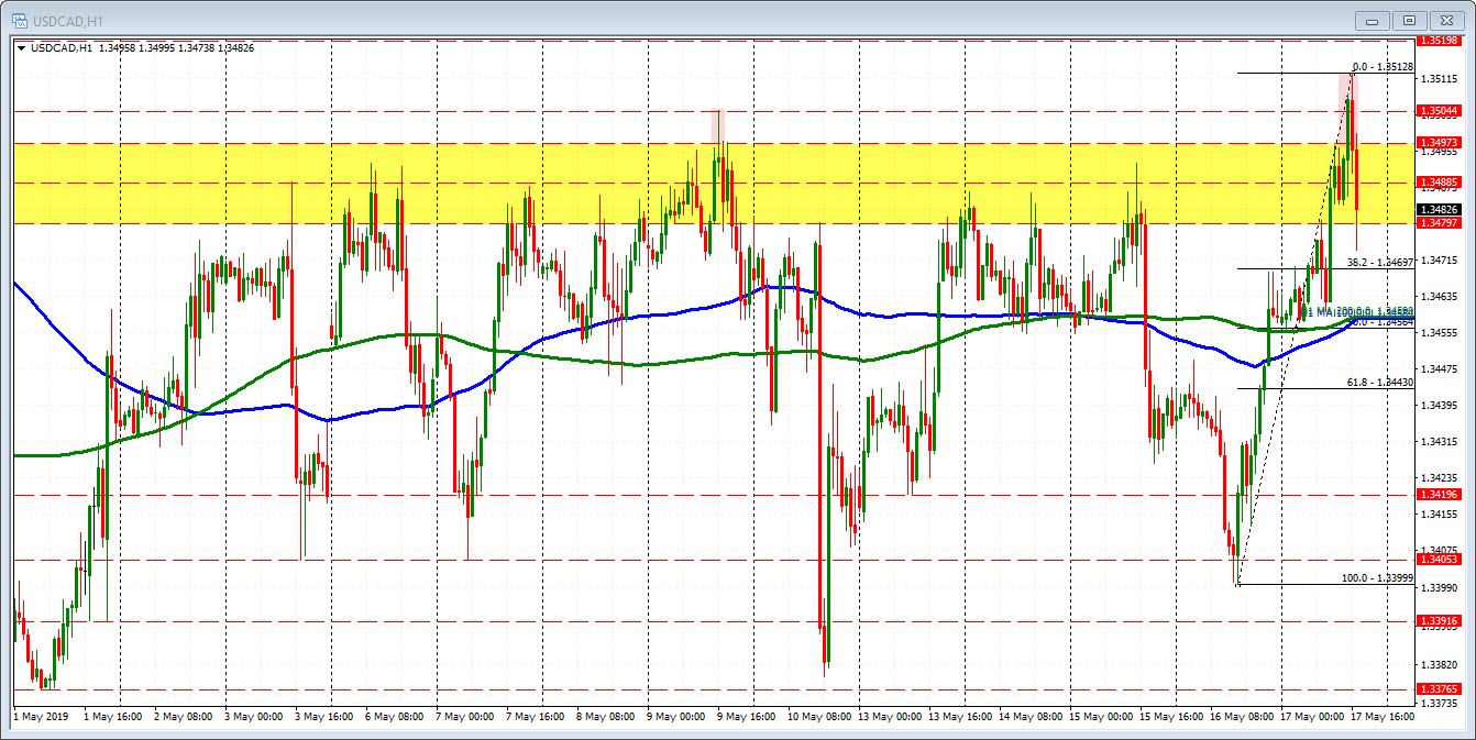 USDCAD fails on break above 1.3500