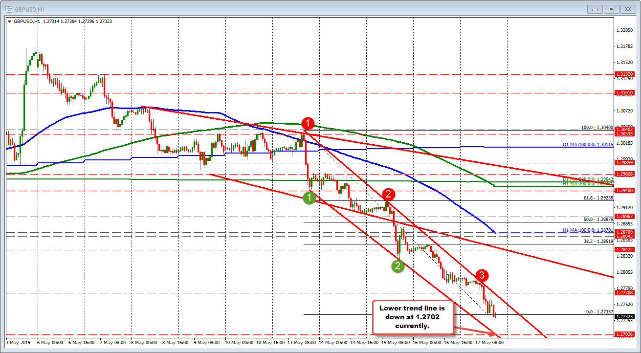 GBPUSD trades to new session lows