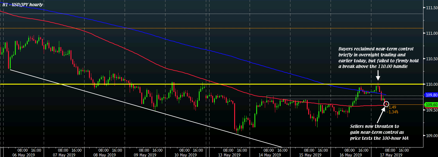 USD/JPY H1 17-05