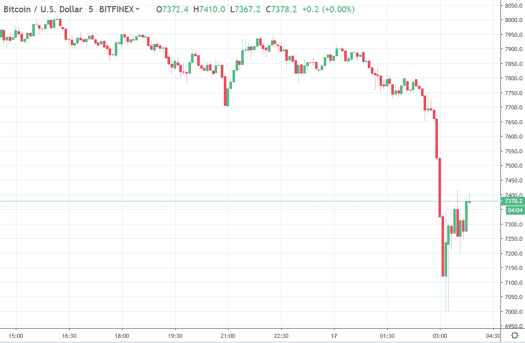 Forex news for Asia trading Friday, May 17 2019