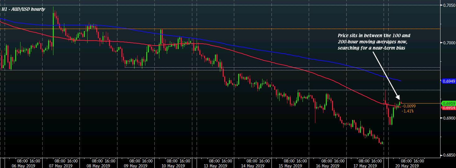 AUD/USD H1 20-05