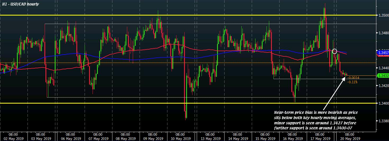 USD/CAD H1 20-05