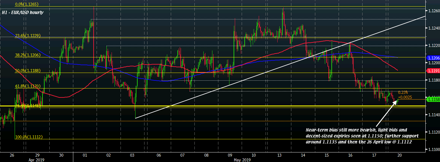 Eur Usd Ers Maintain Near Term Control What Levels To