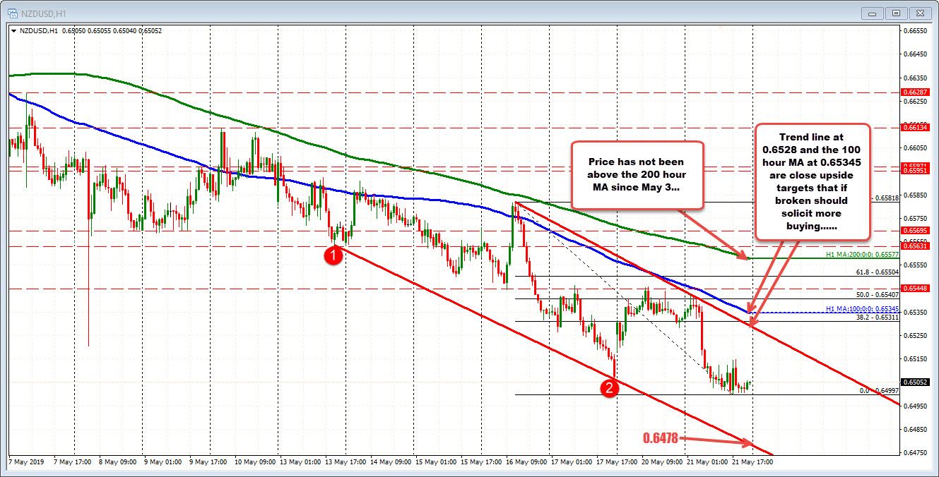 NZDUSD on the hourly chart is between trend lines...