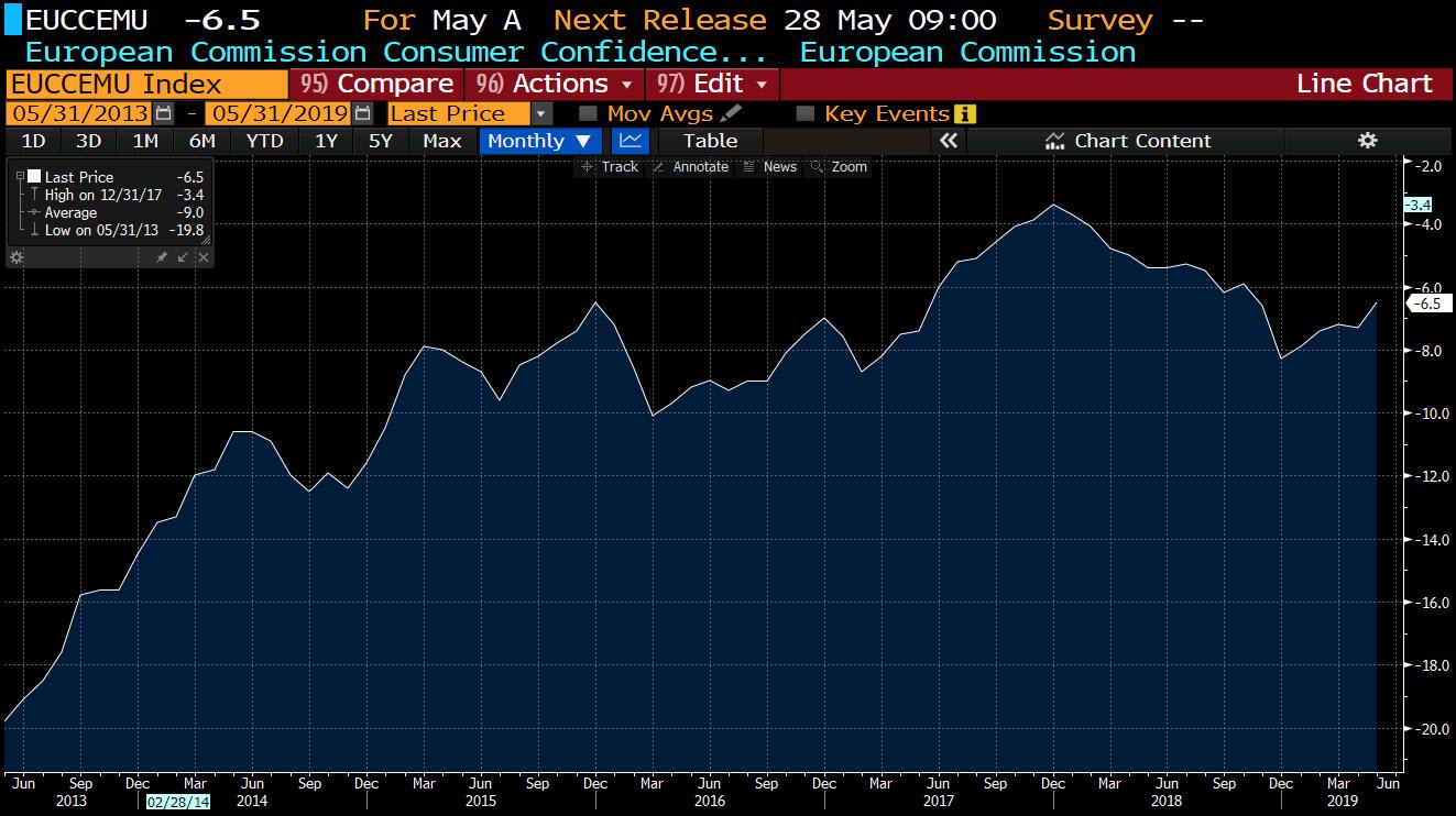 Eurozone Consumer Confidence For May -6.5 Vs -7.7 Estimate