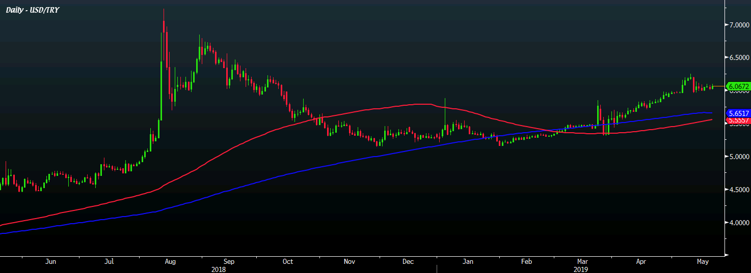 USD/TRY 21-05