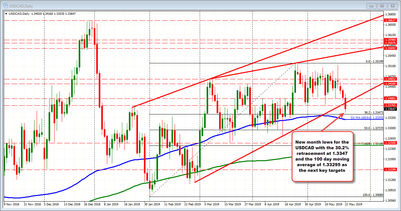 USDCAD moves toward the 30.2% retracement of 1.33473 and the 100 day moving average of 1.33295