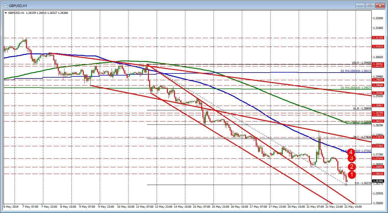 GBPUSD hourly chart