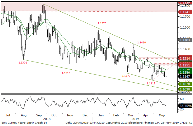 A timely note on euro via Lloyds (not from overnight), with a good level call: