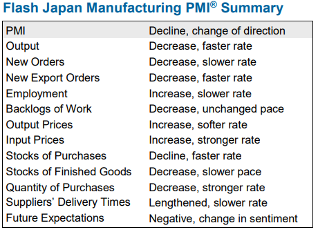 Japan data - Flash manufacturing PMI for May