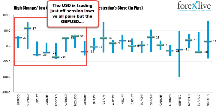 THe USD is trading at a dollar low extreme vs all currencies except the GBP