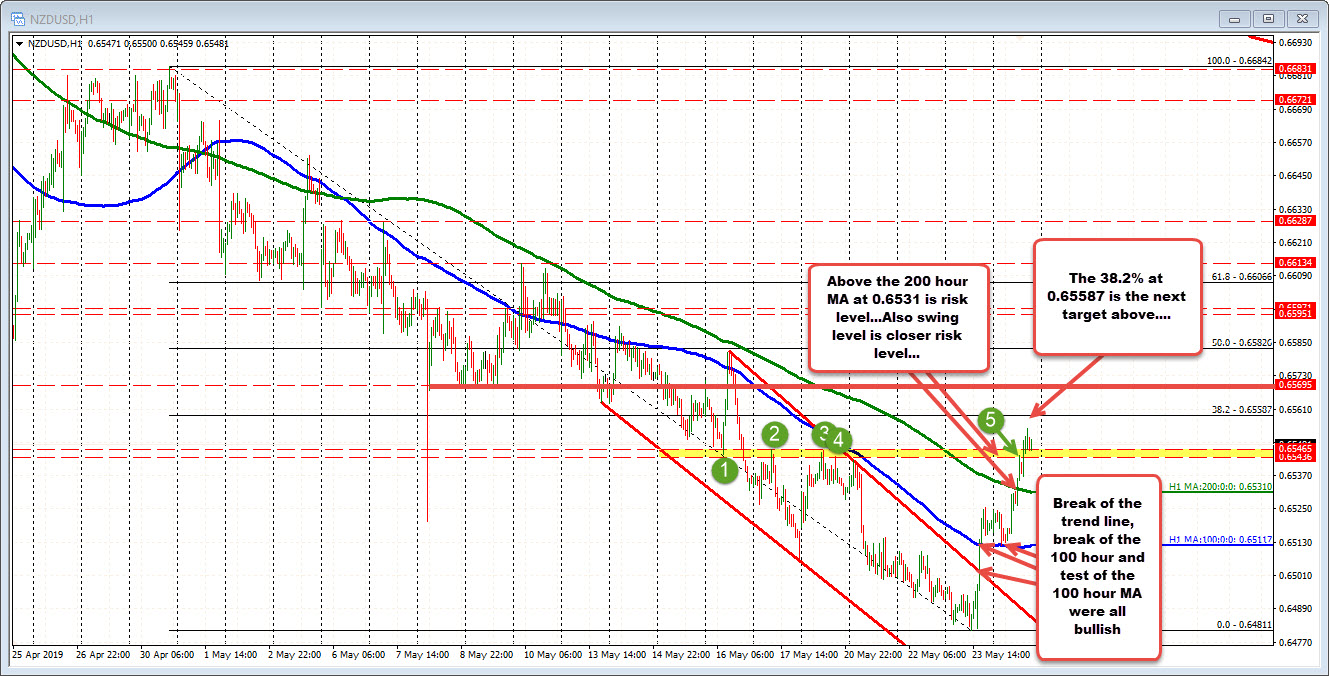 The NZDUSD stepped higher and trades at new week highs