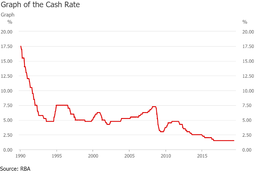 RBA cash rate history graph