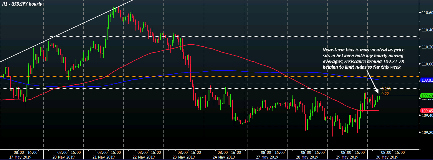 USD/JPY H1 30-05