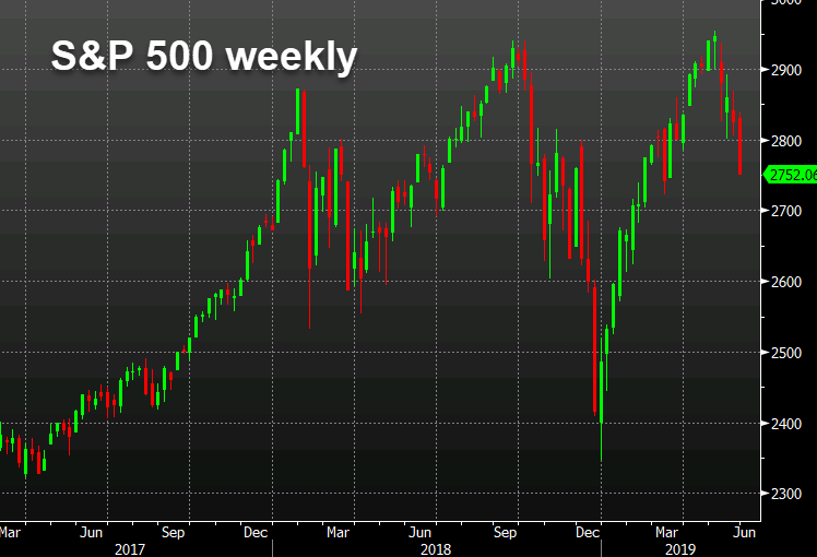 SPX chart weekly