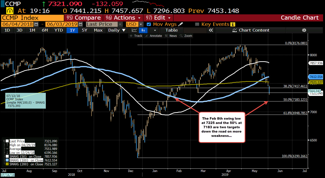 New lows for stocks with Nasdaq still leading the way