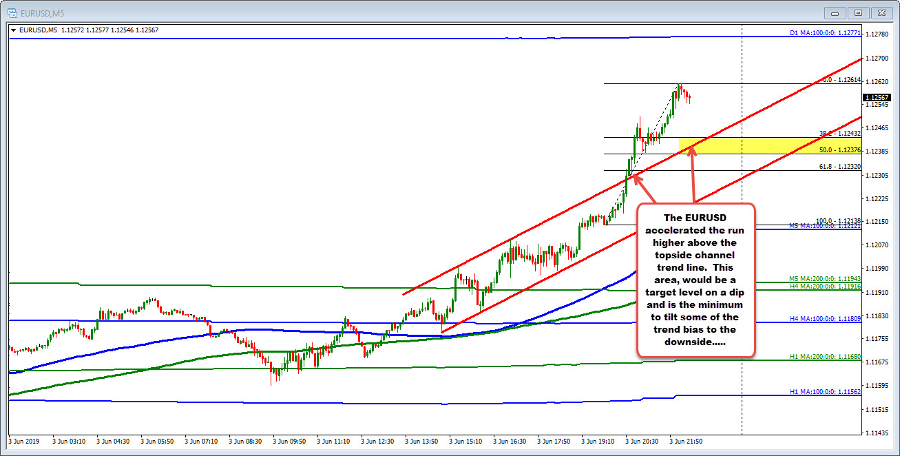 EURUSD races above topside trend line intraday