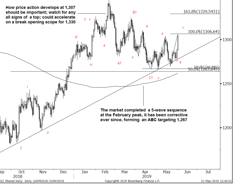GS highlight the move through 1307 as being important