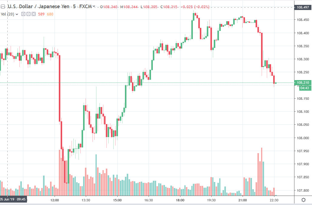 And the yen is back in favour. risk off the theme as US Mexico trade talks break down without agreement.