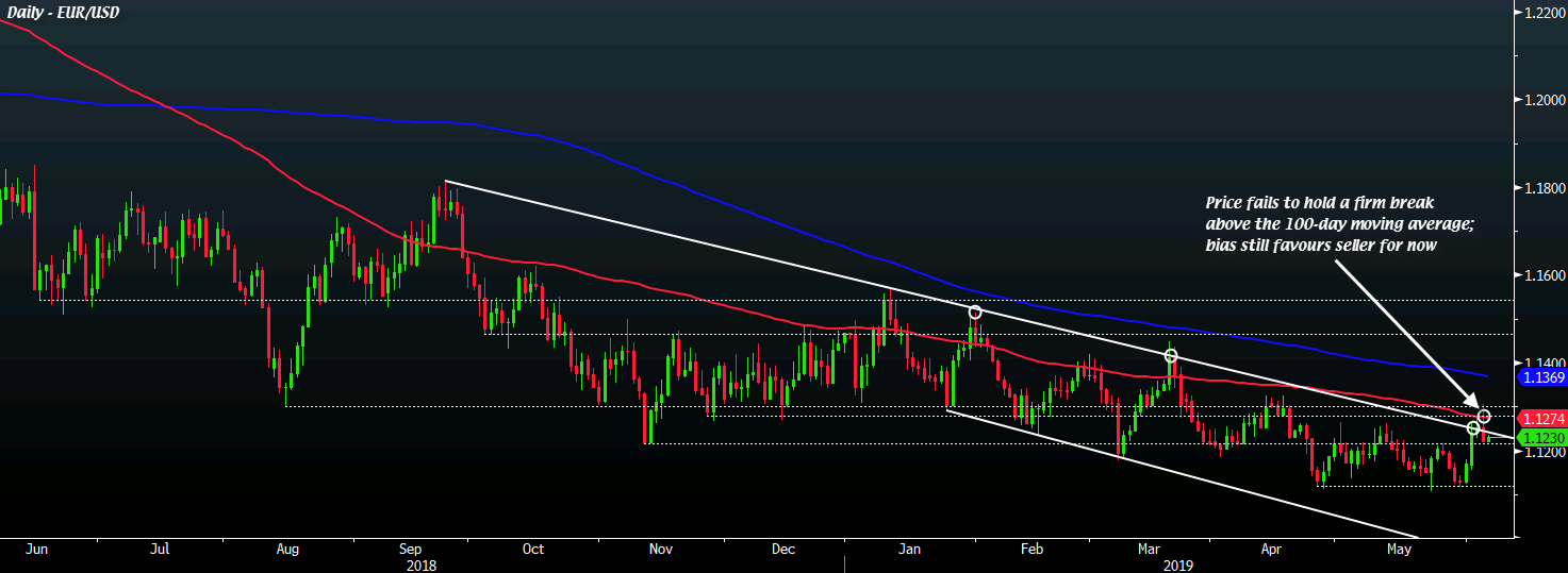 EUR/USD sellers win key overnight battle, what to look out