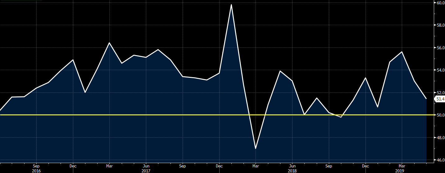 Germany PMI construction