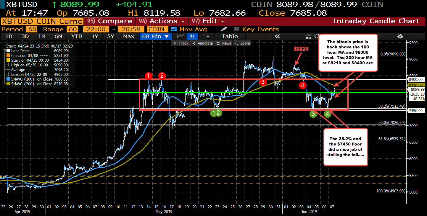 Bitcoin found support at $7450 area this week...
