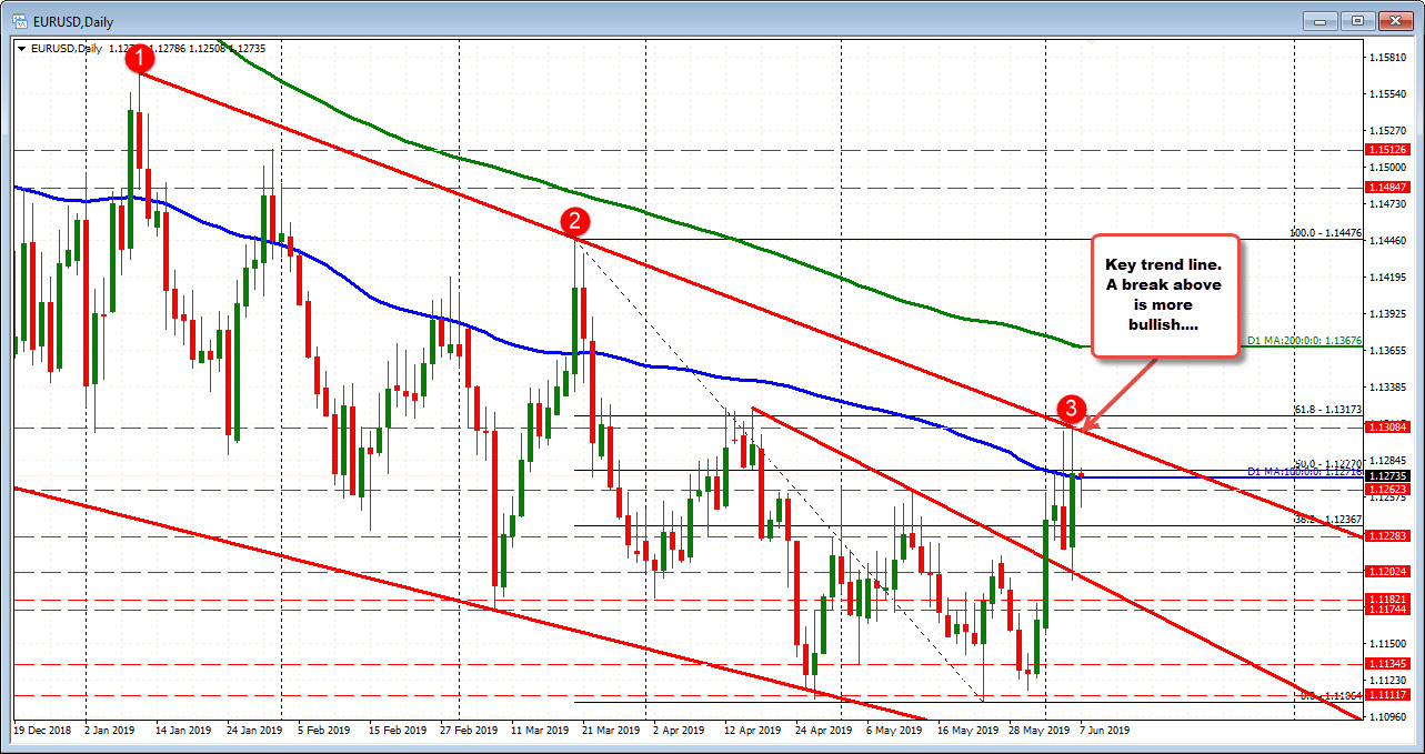 EURUSD on the dailly