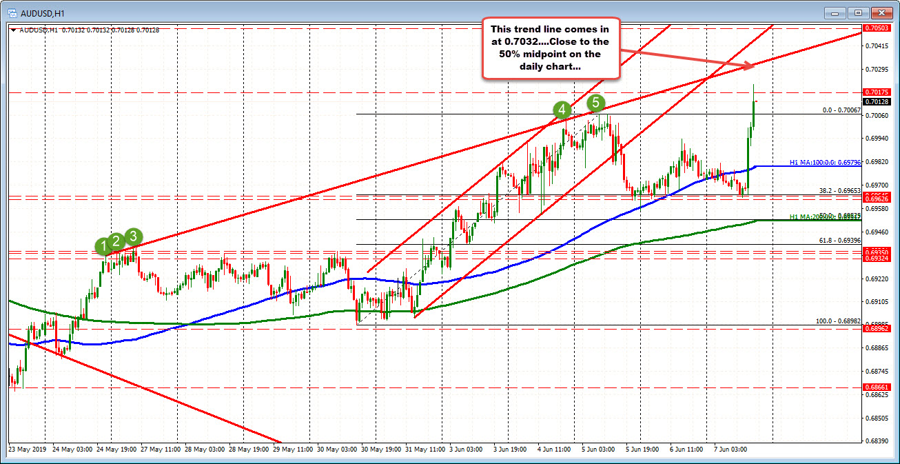 AUDUSD on the hourly chart.