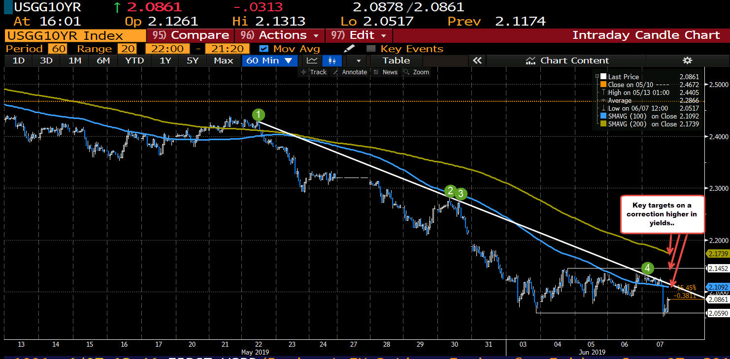 10 year yield on the hourly chart.