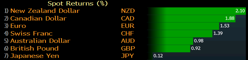 Weekly FX performance
