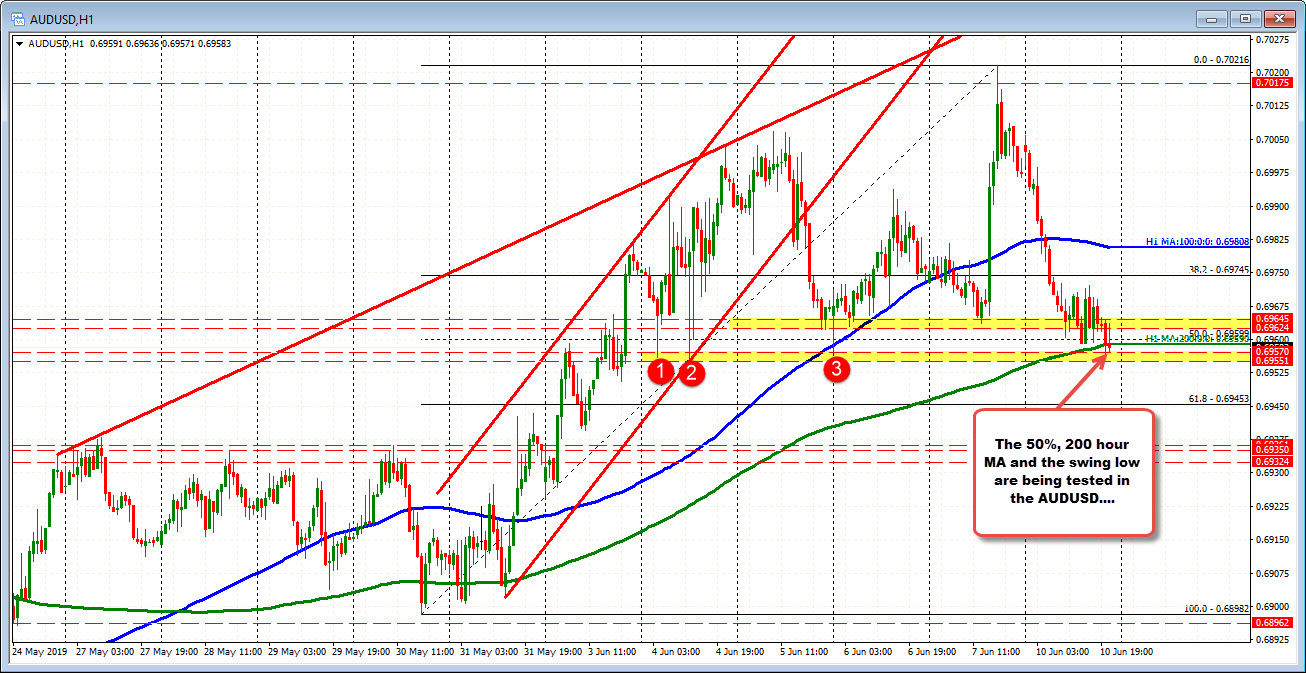 0.6955 to 0.69599 has number of technical levels in the AUDUSD