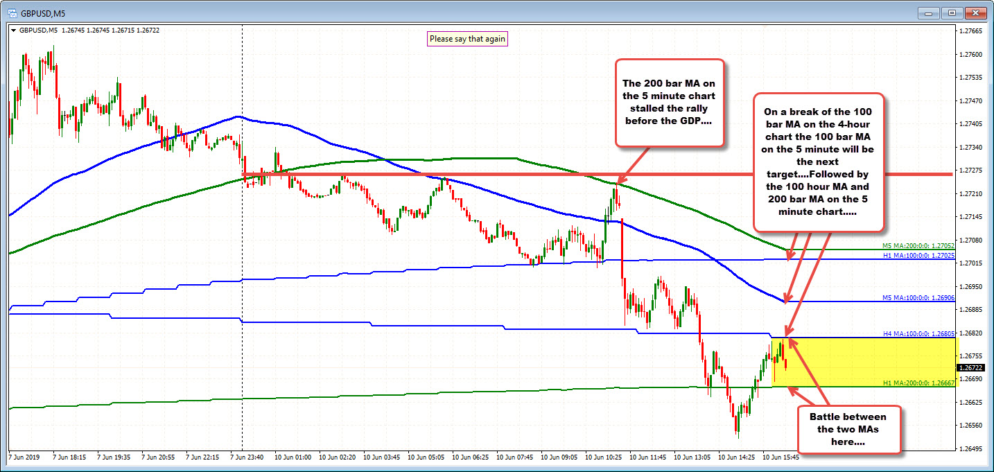 GBPUSD on the 5 minute chart.