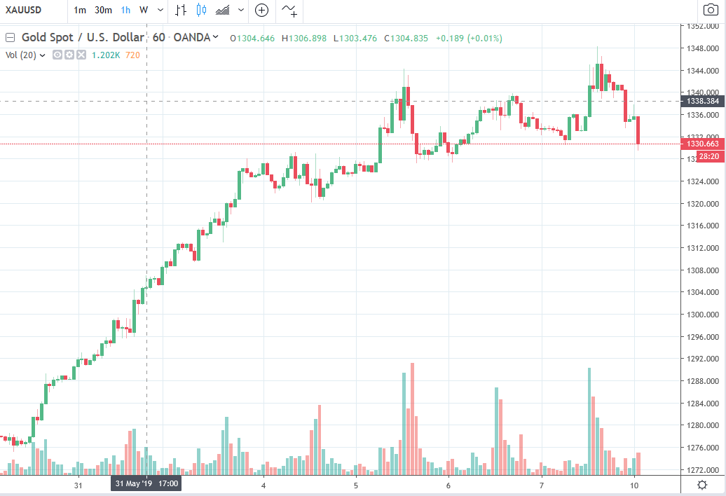 Gold is having a bit of a soft one for the session at the beginning of the week.