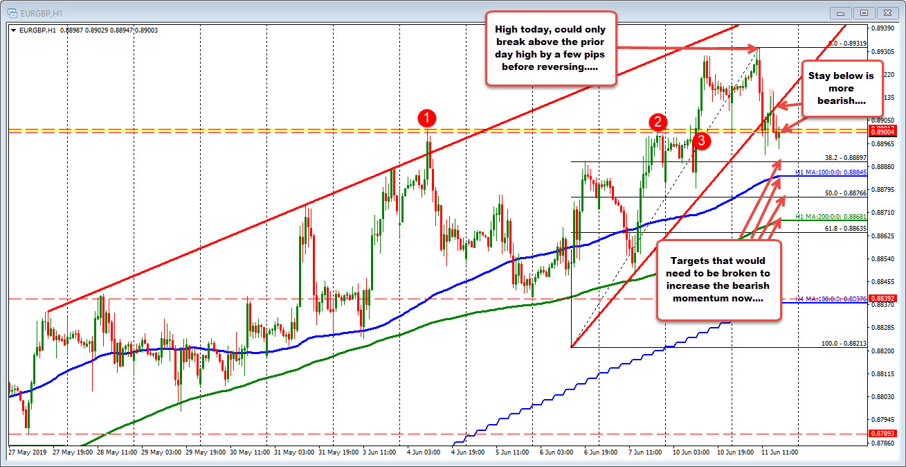 EURGBP on the hourly