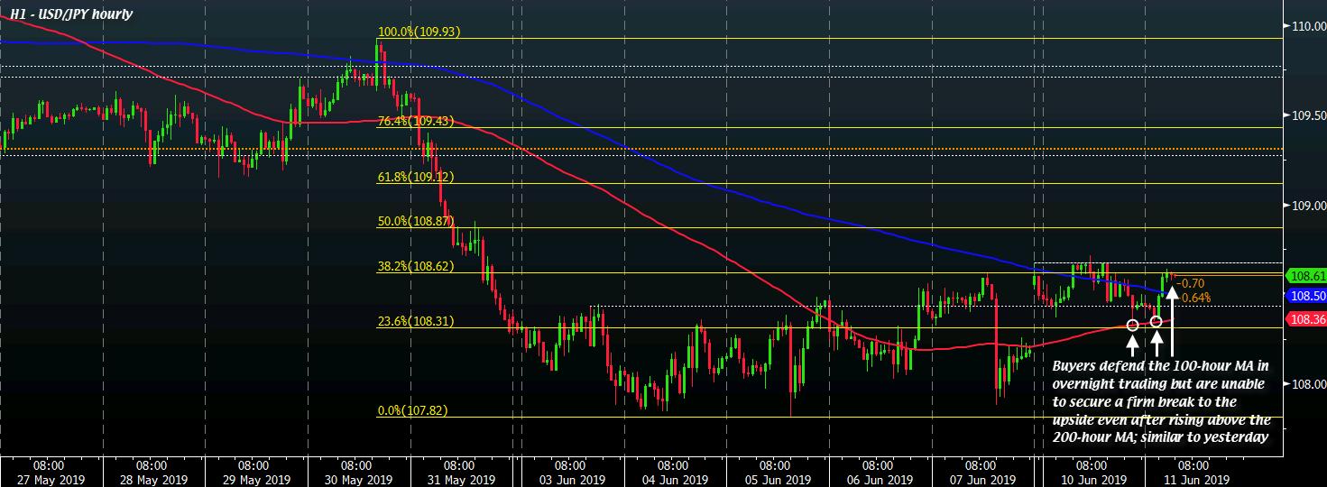 USD/JPY H1 11-06