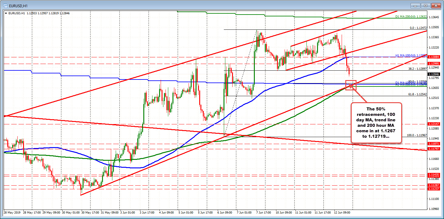 Sellers in EURUSD move closer to cluster of support