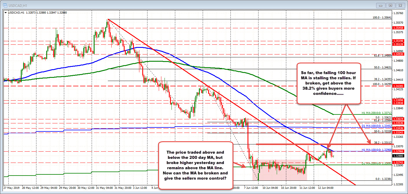 Sellers are trying to put a ceiling on the USDCAD against the 100 hour MA