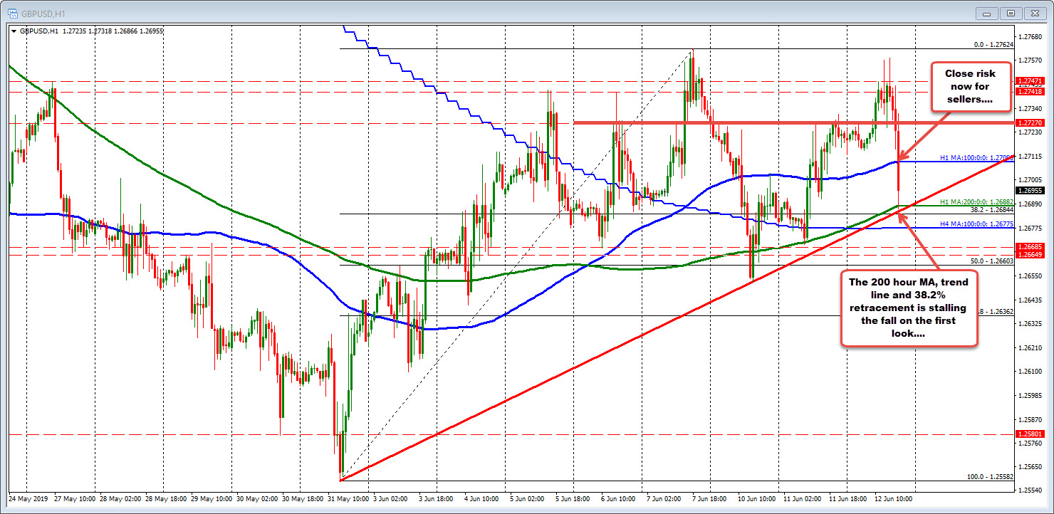 The GBPUSD is below the 100 hour MA but finds support on the first look of cluster support