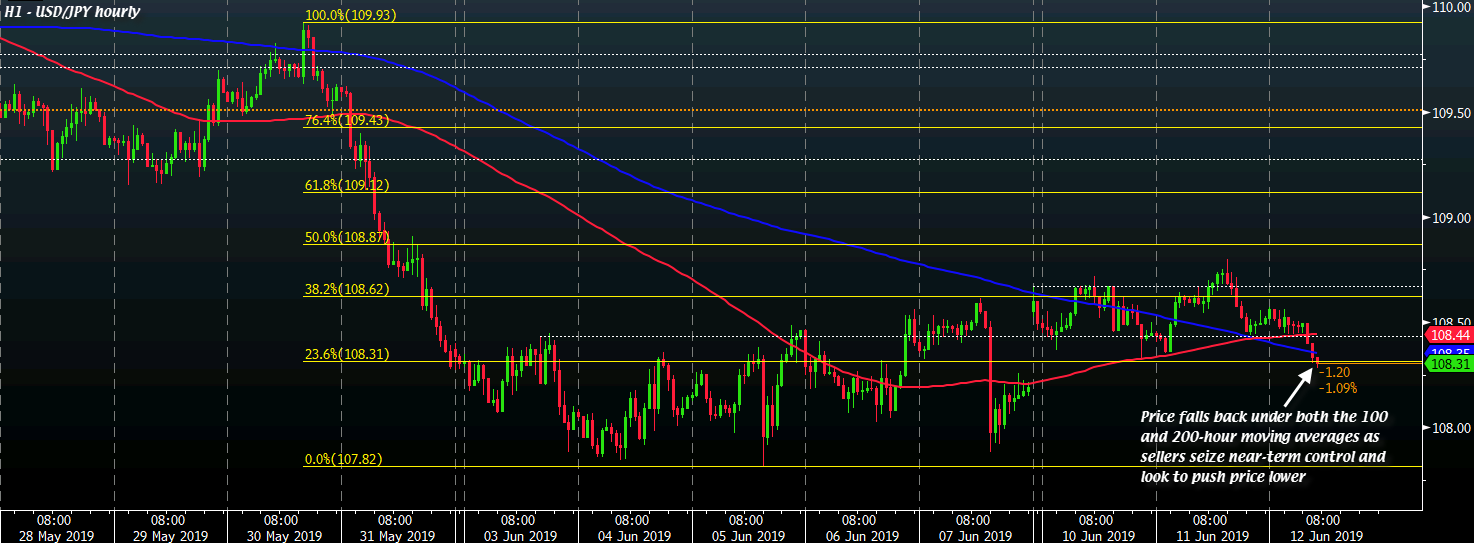 USD/JPY H1 12-06