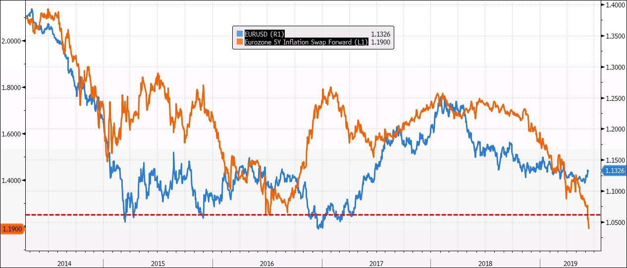 EUR 5Y inflation swap forward