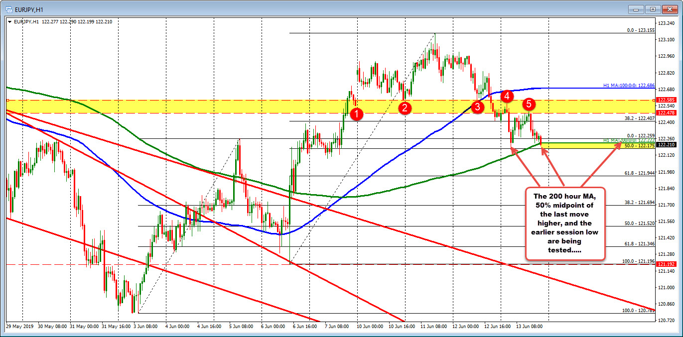 122.17-122.222 have a cluster of support in the EURJPY