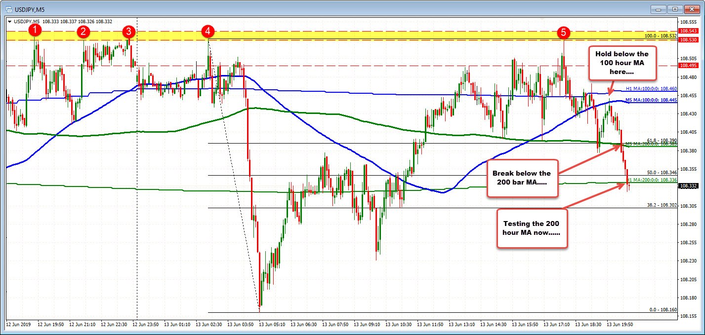 USDJPY is testing the 200 hour MA