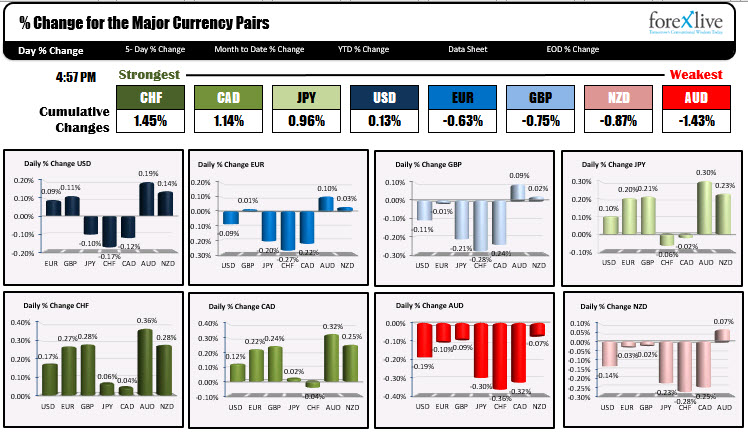 the strong was the weakest currencies for the day