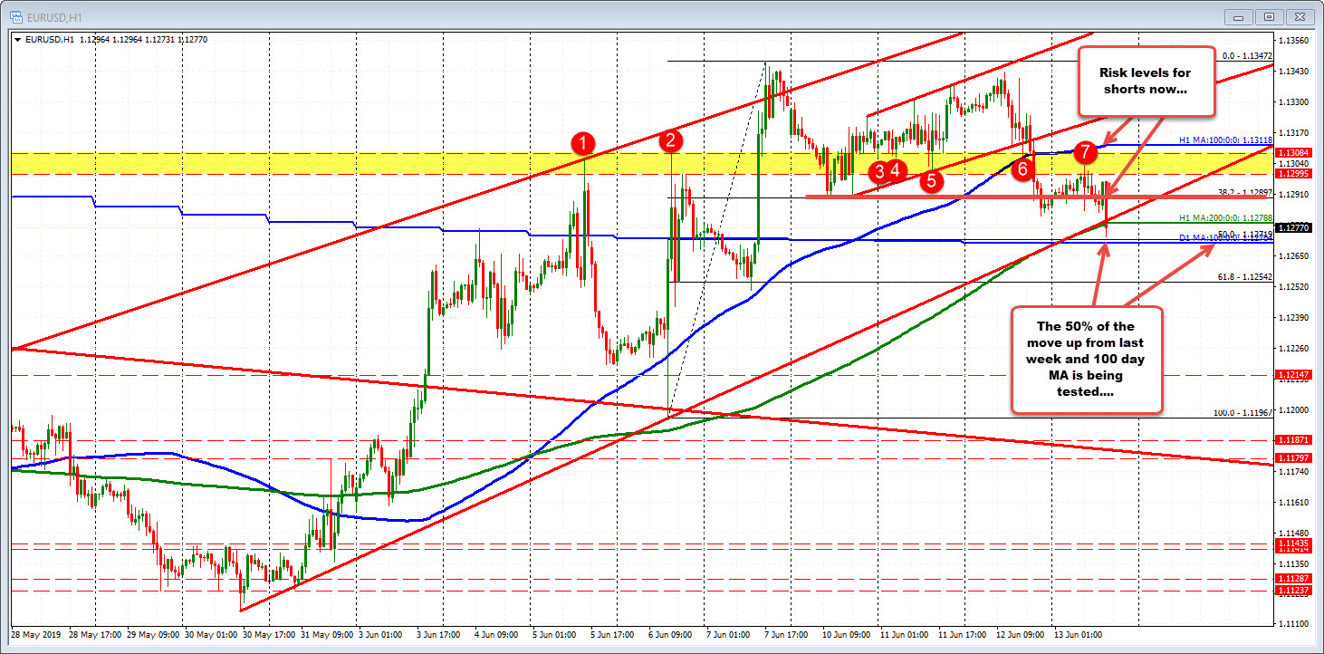 EURUSD tests 50% of the move up from the ECB low and 100 day MA.