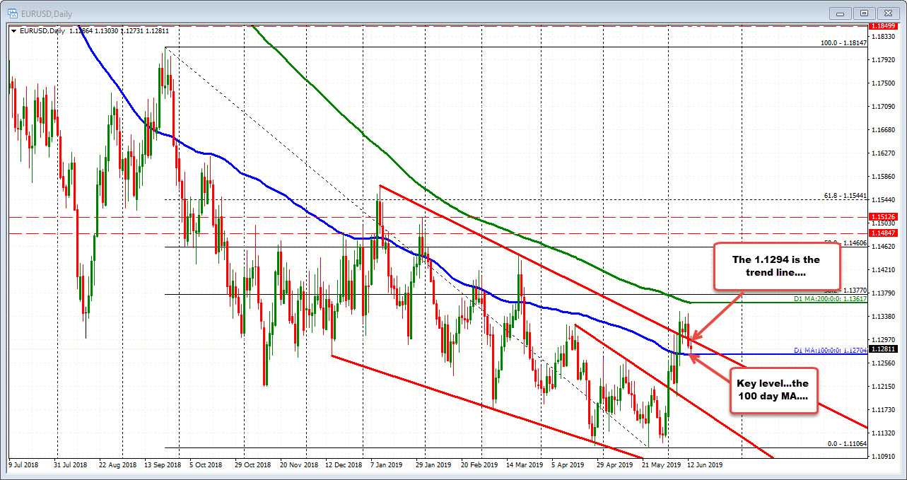 EURUSD on the daily chart