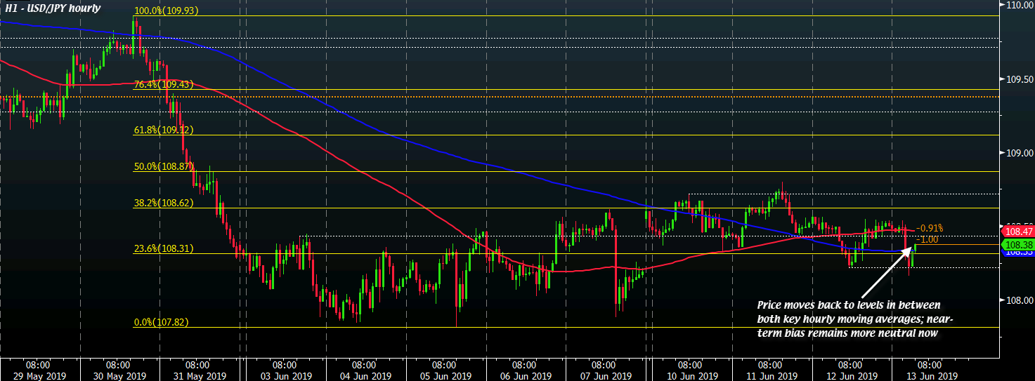 USD/JPY H1 13-06