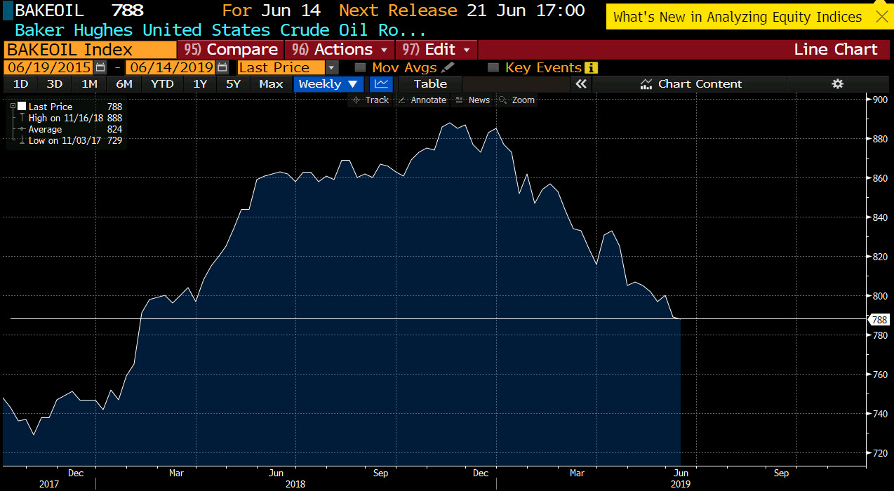 Baker Hughes oil rig count is the lowest since February 2018