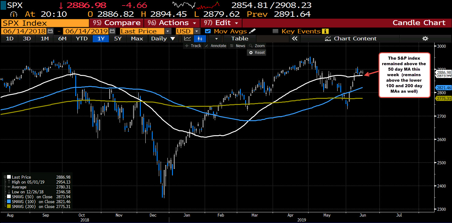 S&P index closes above its 50 day moving average