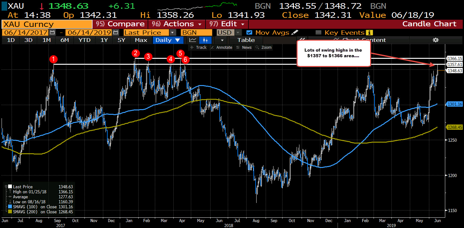 Gold on the daily chart tested the lower end of a key swing area
